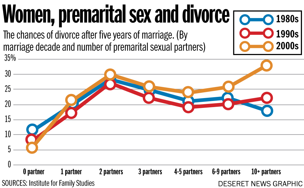 Physical disadvantages of premarital sex