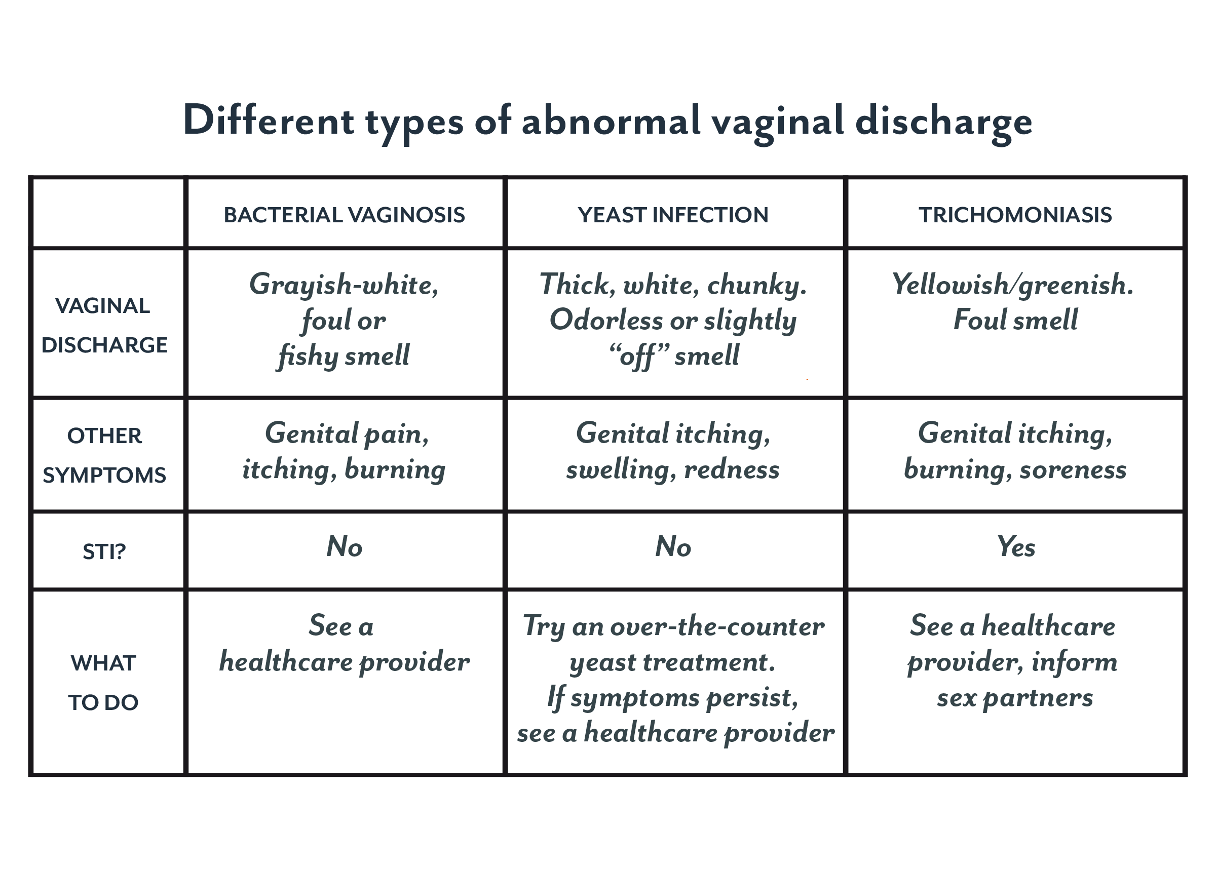 Odor and dischrge from vagina