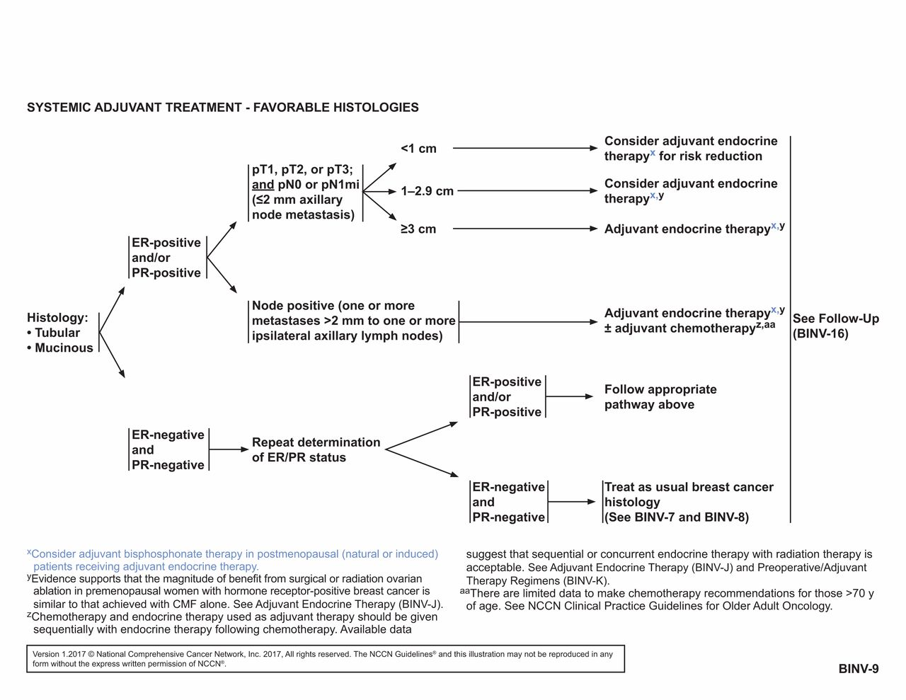 Nccn guidelines for breast cancer