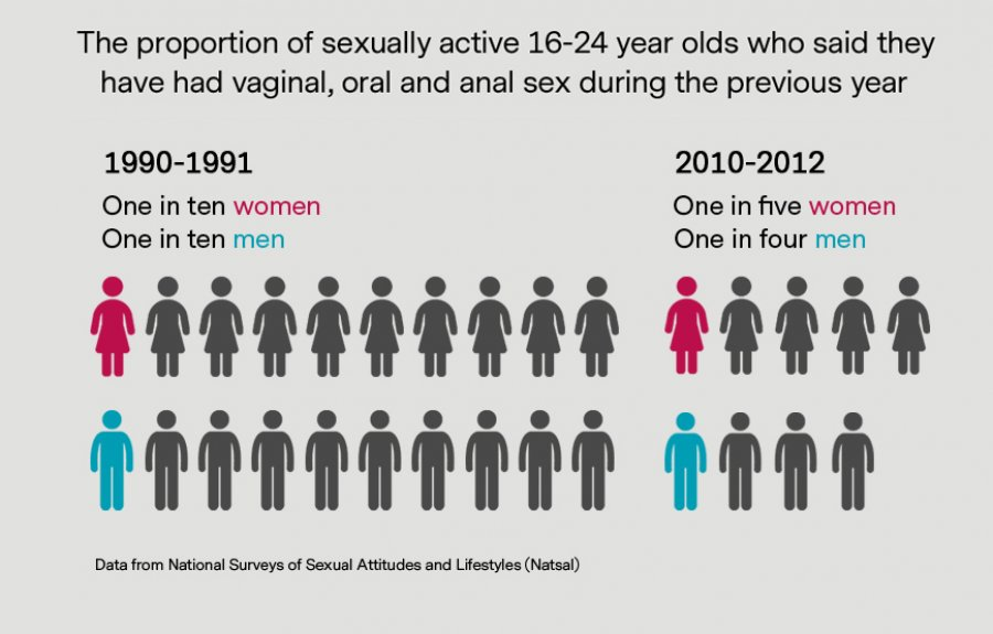 Frequency of anal sex