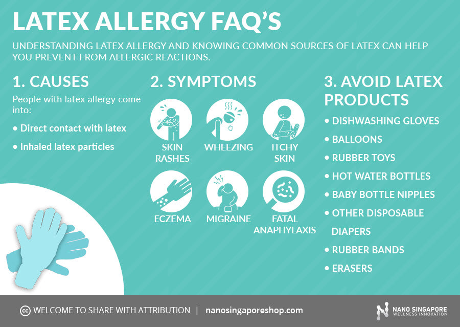 Blood test for latex allergy
