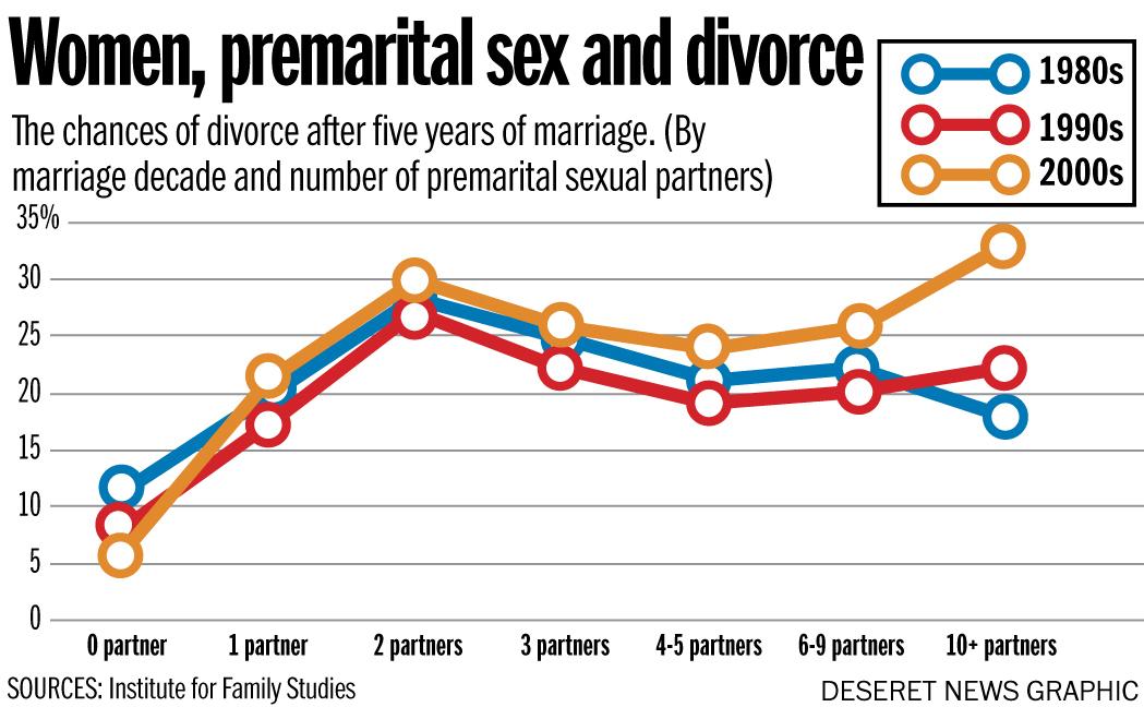 Physical disadvantages of premarital sex