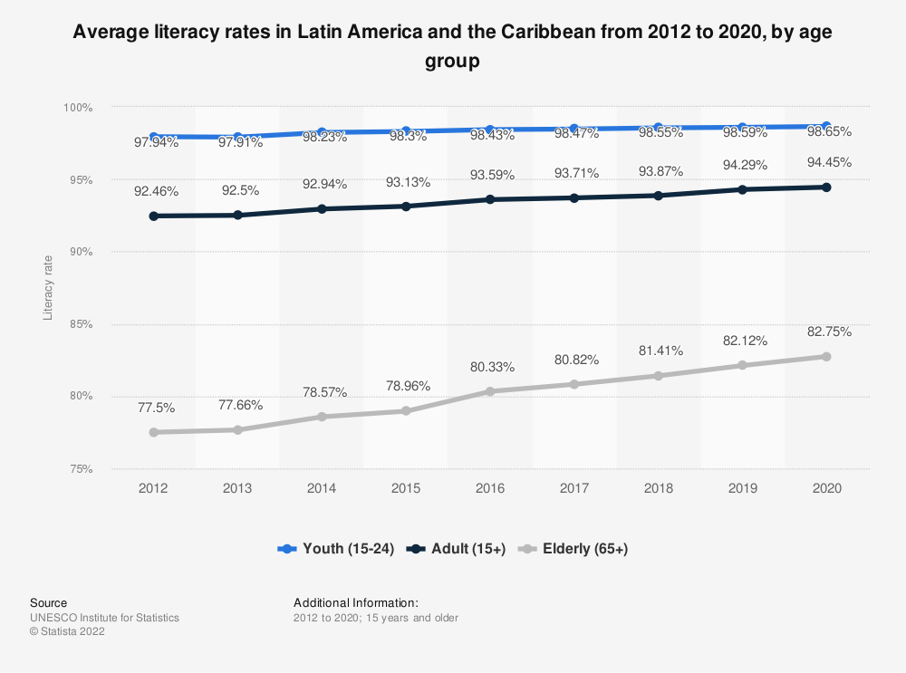Adult literacy rate in panama