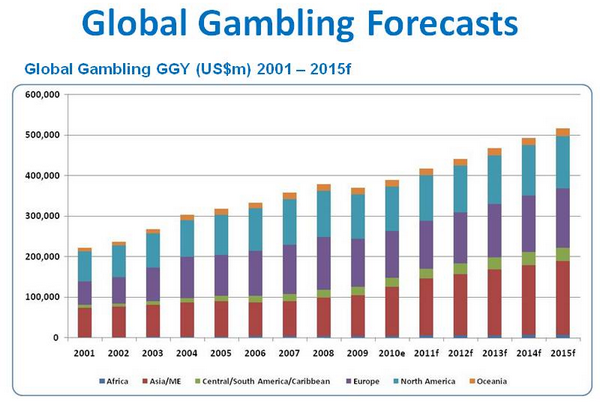 Asian online gaming industry