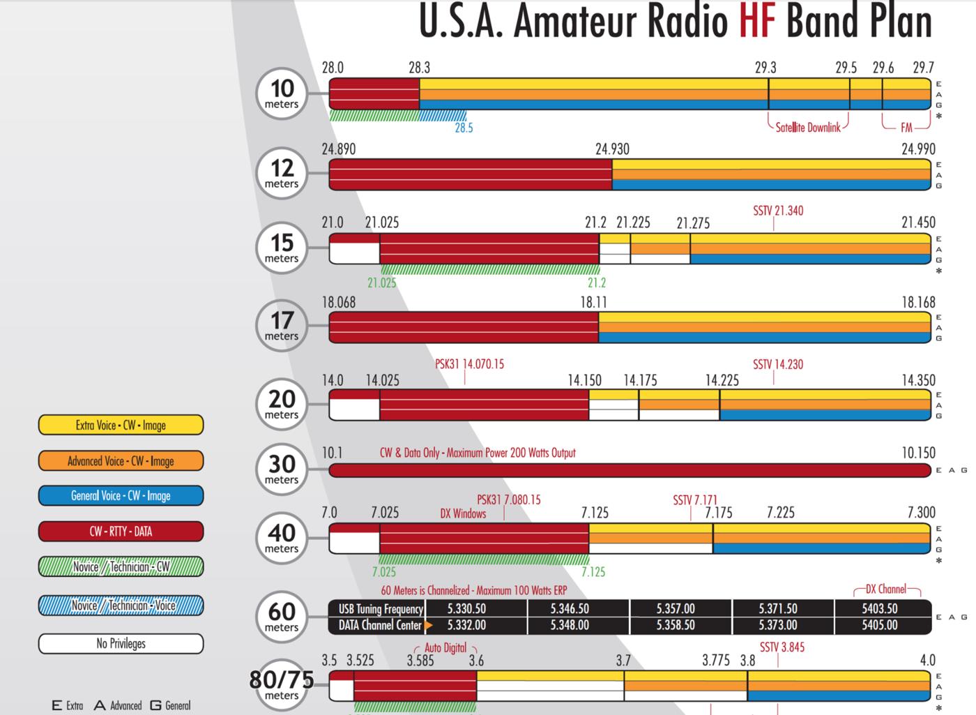Amateur radio technician class band