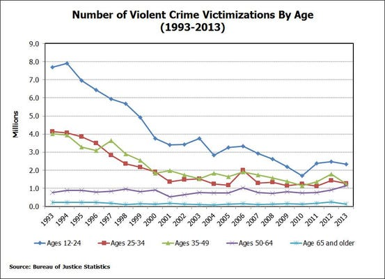 Crime rate for teens